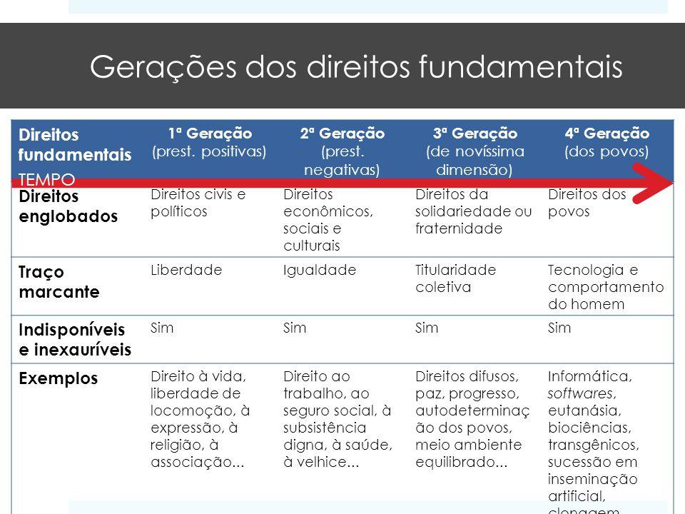Gerações dos direitos fundamentais Direitos fundamentais 1ª Geração (prest. positivas) 2ª Geração (prest. negativas) 3ª Geração (de novíssima dimensão