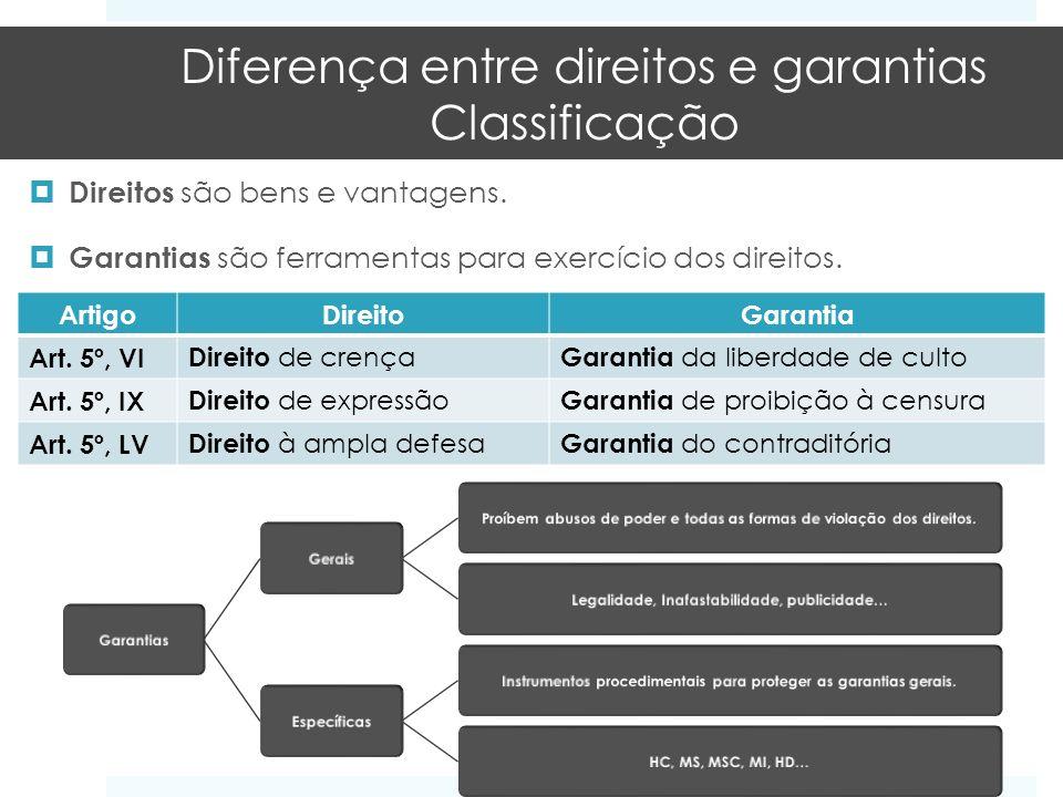Diferença entre direitos e garantias Classificação Direitos são bens e vantagens. Garantias são ferramentas para exercício dos direitos. ArtigoDireito