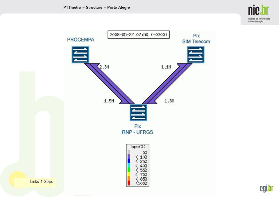 www.cgi.br PTTmetro – Structure – Porto Alegre Links 1 Gbps