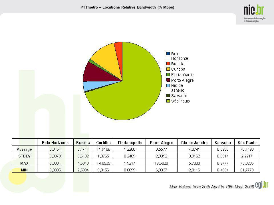 www.cgi.br Max Values from 20th April to 19th May, 2008 PTTmetro – Locations Relative Bandwidth (% Mbps)