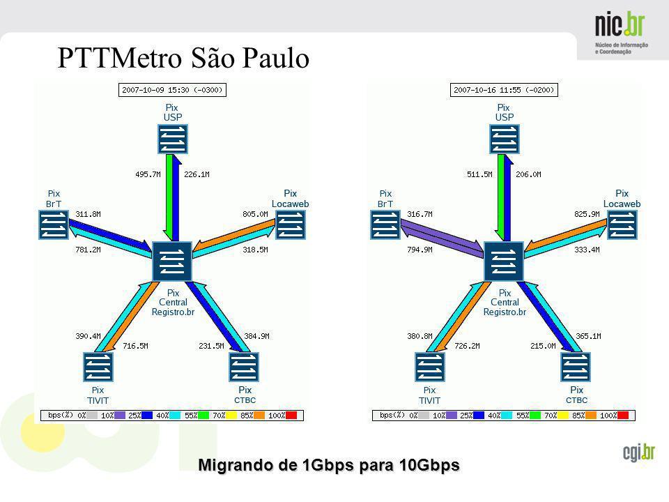 www.cgi.br PTTMetro São Paulo Migrando de 1Gbps para 10Gbps