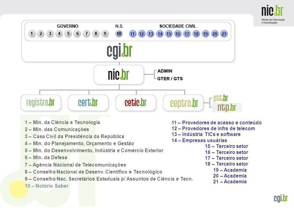 www.cgi.br Outros Serviços e infraestrutura Root-Server Mirror using IPv4 hierarchical anycast technique (F em SP) AS112 Project (http://www.as112.net)http://www.as112.net RRC15 – Projeto RIS (http://www.ripe.net/projects/ris/ )http://www.ripe.net/projects/ris/ NTP.br – (http://ntp.br)http://ntp.br 10 Gbps no PTTMetro de São Paulo, 1Gbps nos demais PTTMetro na cidade de Salvador
