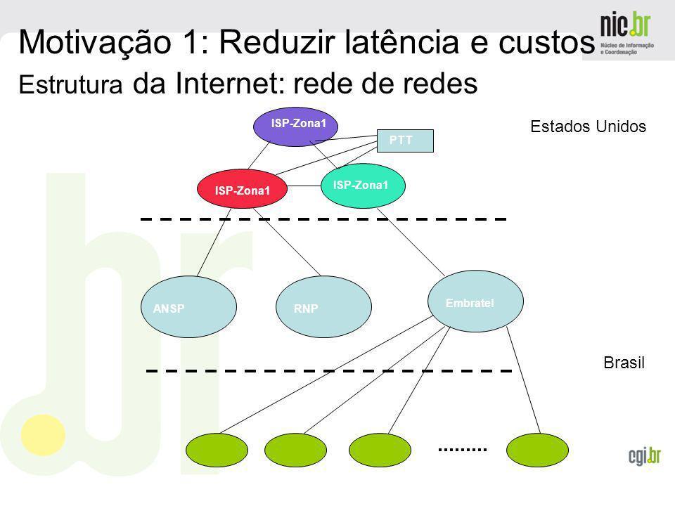 www.cgi.br ISP-Zona1 PTT ANSPRNP Embratel Estados Unidos Brasil Motivação 1: Reduzir latência e custos Estrutura da Internet: rede de redes
