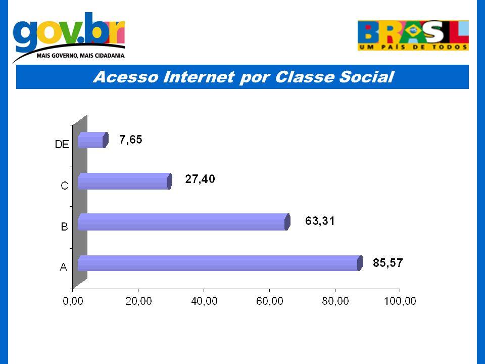 Acesso Internet por Classe Social
