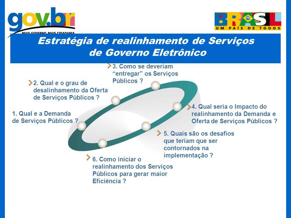 1. Qual e a Demanda de Serviços Públicos ? 2. Qual e o grau de desalinhamento da Oferta de Serviços Públicos ? 4. Qual seria o Impacto do realinhament