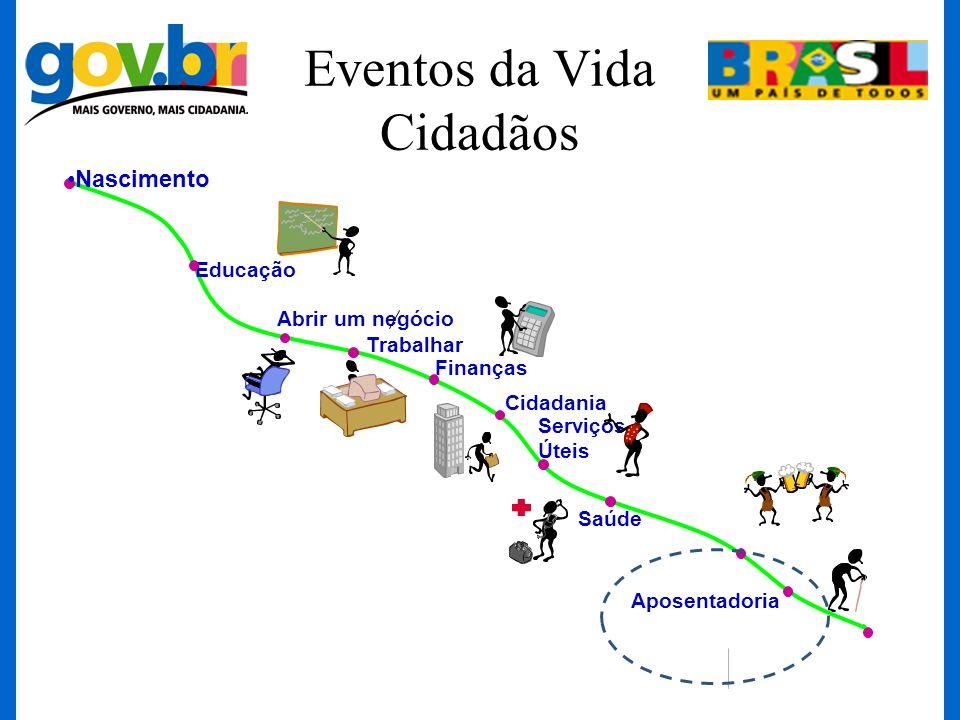 Eventos da Vida Cidadãos Cidadania Nascimento Educação Abrir um negócio Serviços Úteis Saúde Aposentadoria Trabalhar Finanças