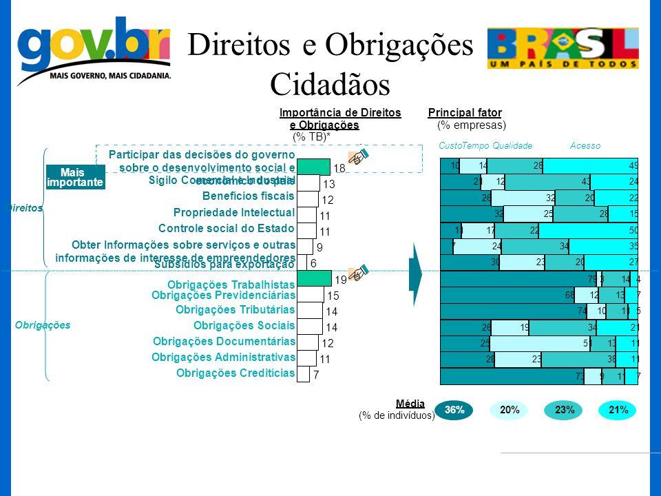 Direitos e Obrigações Cidadãos Participar das decisões do governo sobre o desenvolvimento social e econômico do país 7 11 12 14 15 19 6 9 11 12 13 18