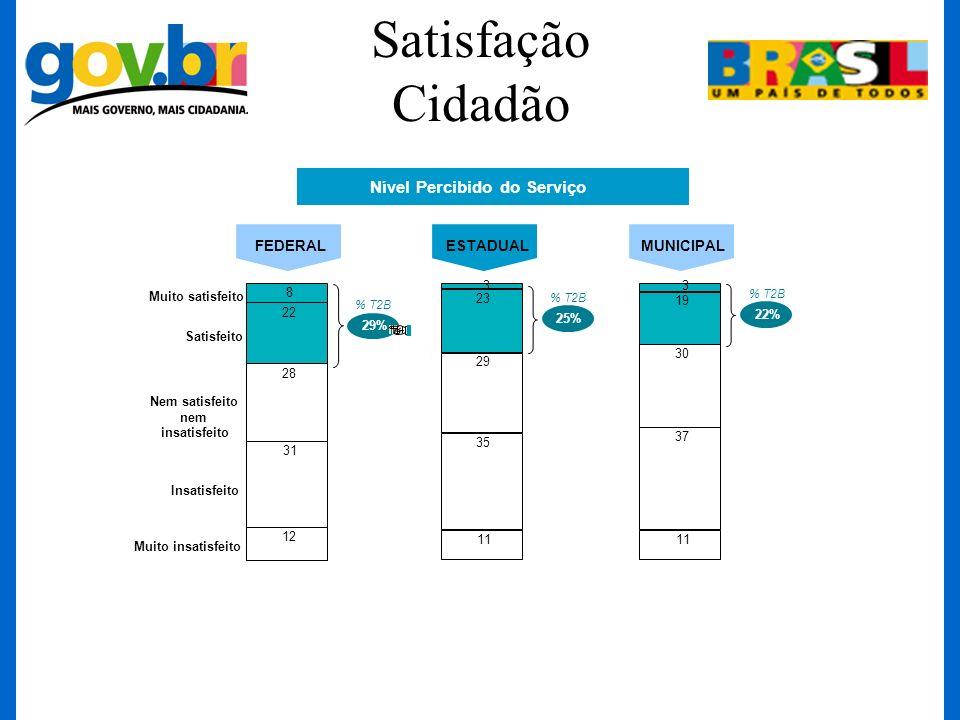 Satisfação Cidadão Nível Percibido do Serviço 8 22 28 31 12 29% FEDERALESTADUALMUNICIPAL Muito satisfeito Satisfeito Nem satisfeito nem insatisfeito M