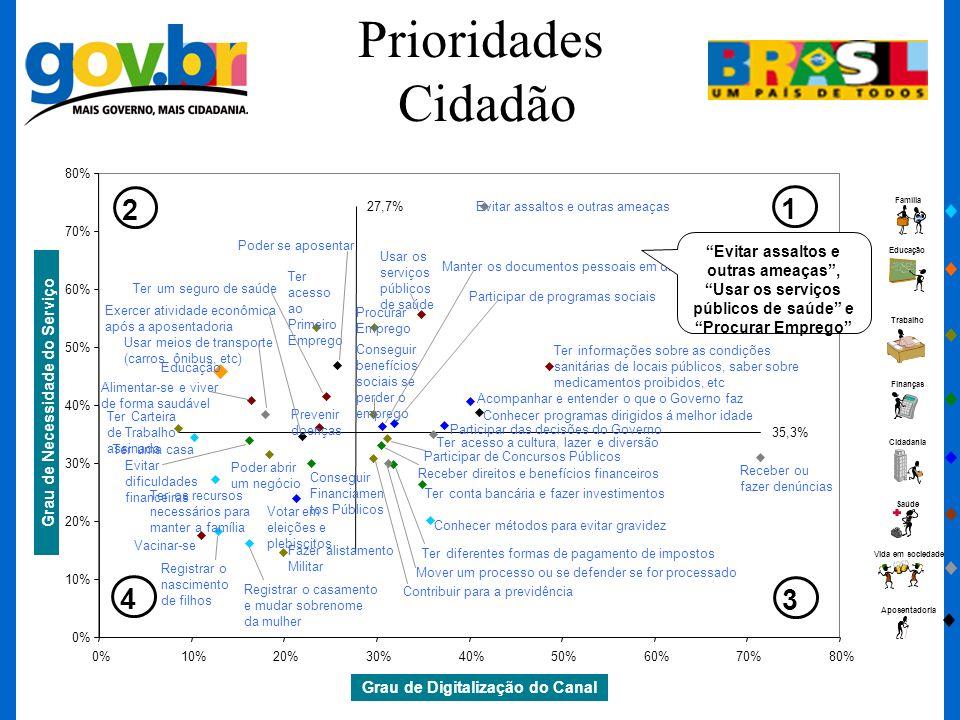 Prioridades Cidadão Trabalho Finanças Cidadania Saúde Vida em sociedade Aposentadoria Educação Família Grau de Necessidade do Serviço Grau de Digitali