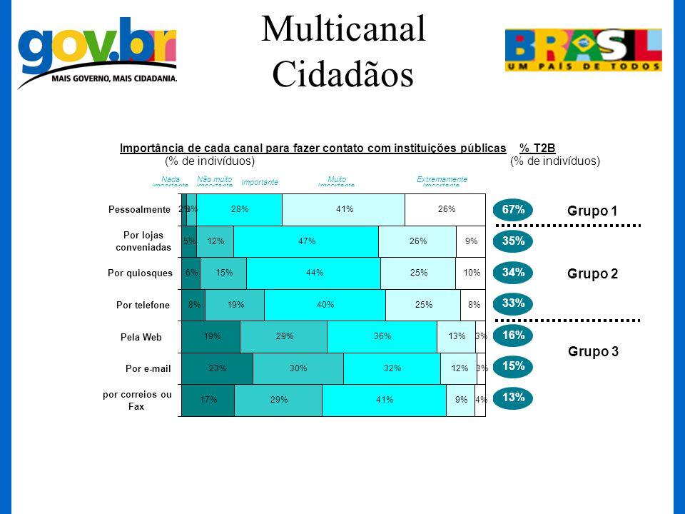 Multicanal Cidadãos Importância de cada canal para fazer contato com instituições públicas (% de indivíduos) Nada importante Não muito importante Impo