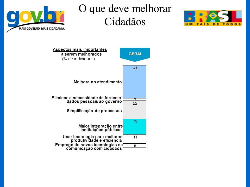 O que deve melhorar Cidadãos 41 22 19 11 5 GERAL 3 Aspectos mais importantes a serem melhorados (% de indivíduos) Melhora no atendimento Eliminar a ne