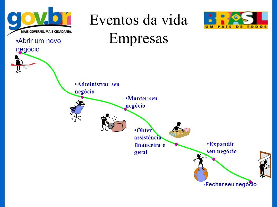 Eventos da vida Empresas Abrir um novo negócio Administrar seu negócio Expandir seu negócio Obter assistência financeira e geral Manter seu negócio Fe
