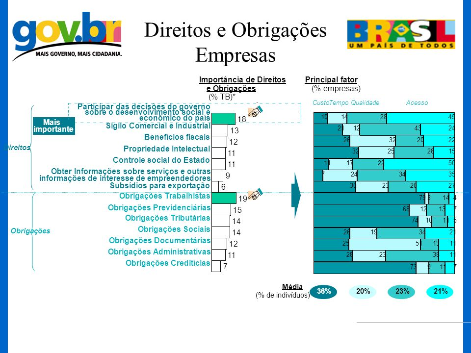 Direitos e Obrigações Empresas Participar das decisões do governo sobre o desenvolvimento social e econômico do país 7 11 12 14 15 19 6 9 11 12 13 18