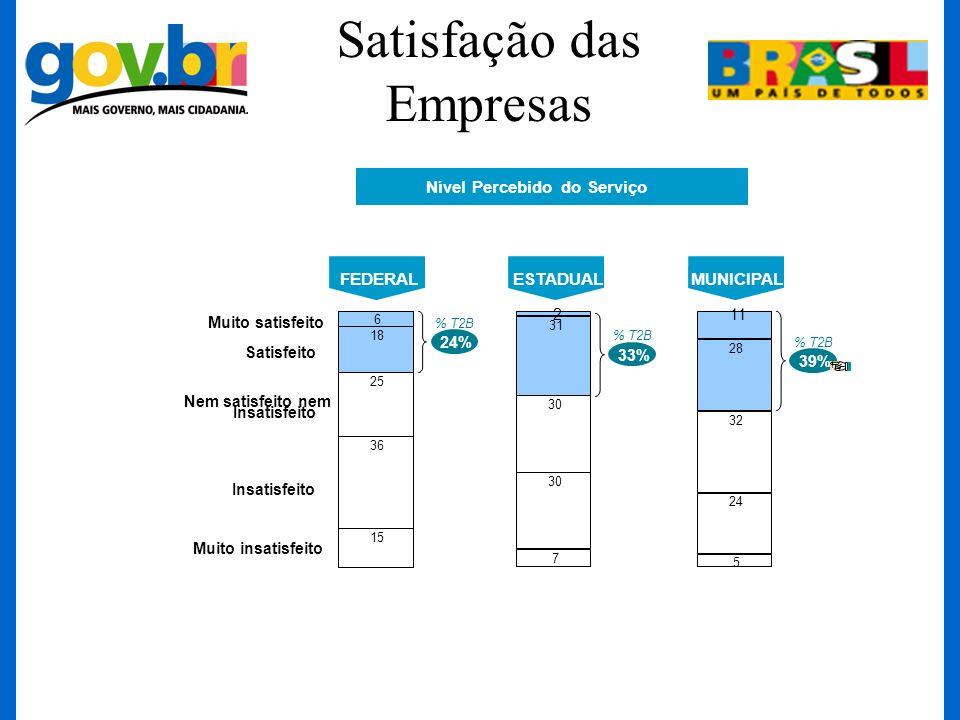Satisfação das Empresas 6 18 25 36 15 24% FEDERALESTADUALMUNICIPAL Muito satisfeito Satisfeito Nem satisfeito nem Insatisfeito Muito insatisfeito Insa