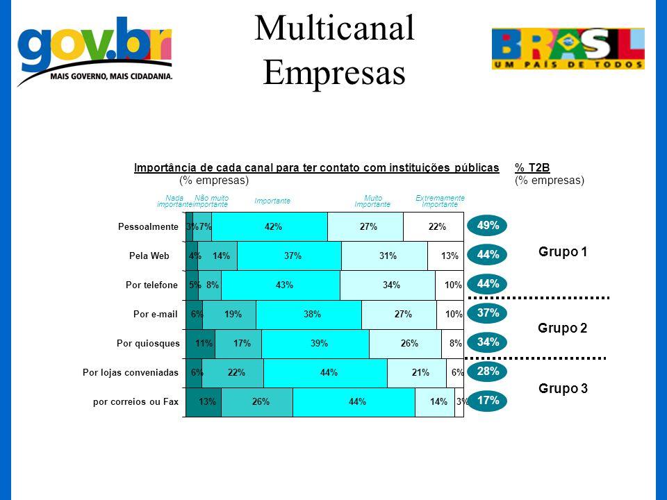 Multicanal Empresas 3% 4% 5% 6% 11% 6% 13% 7% 14% 8% 19% 17% 22% 26% 42% 37% 43% 38% 39% 44% 27% 31% 34% 27% 26% 21% 14% 22% 13% 10% 8% 6% 3% Pessoalm