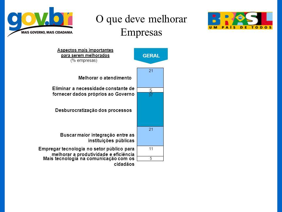 O que deve melhorar Empresas 21 37 21 11 5 GERAL 5 Aspectos mais importantes para serem melhorados (% empresas) Melhorar o atendimento Eliminar a nece