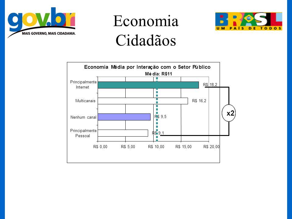Economia Cidadãos Média: R$11 Economia Média por Interação com o Setor Público R$ 9,1 R$ 9,5 R$ 16,2 R$ 18,2 R$ 0,00R$ 5,00R$ 10,00R$ 15,00R$ 20,00 Pr
