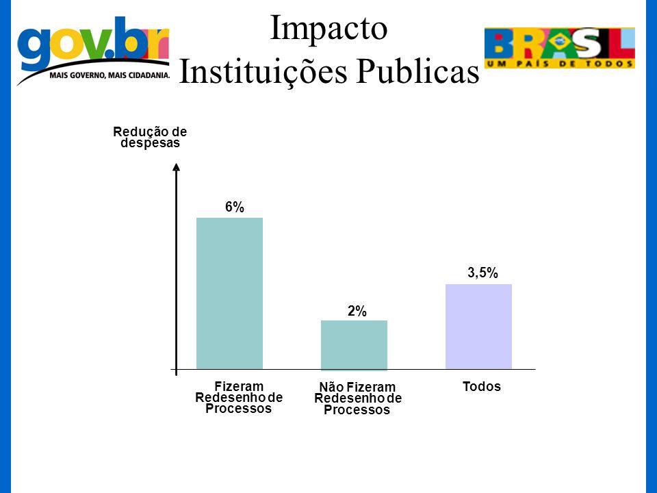 Impacto Instituições Publicas 6% 3,5% 2% Fizeram Redesenho de Processos Não Fizeram Redesenho de Processos Todos Redução de despesas