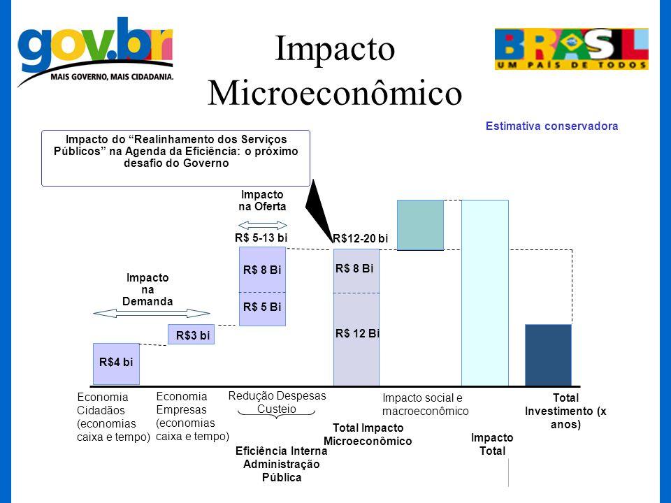 Impacto Microeconômico Total Investimento (x anos) Impacto social e macroeconômico Impacto Total Redução Despesas Custeio Eficiência Interna Administr