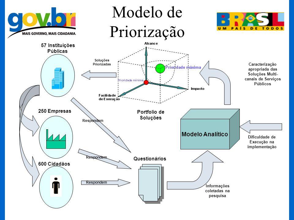 Modelo de Priorização 600 Cidadãos 57 Instituições Públicas Dificuldade de Execução na implementação Informações coletadas na pesquisa Caracterização