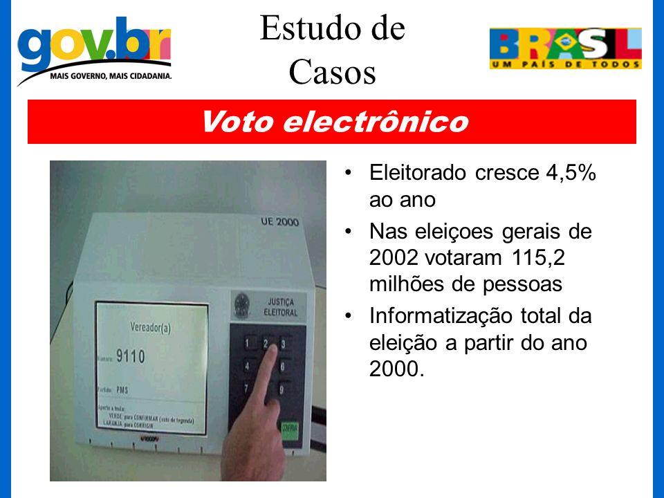 Estudo de Casos Eleitorado cresce 4,5% ao ano Nas eleiçoes gerais de 2002 votaram 115,2 milhões de pessoas Informatização total da eleição a partir do