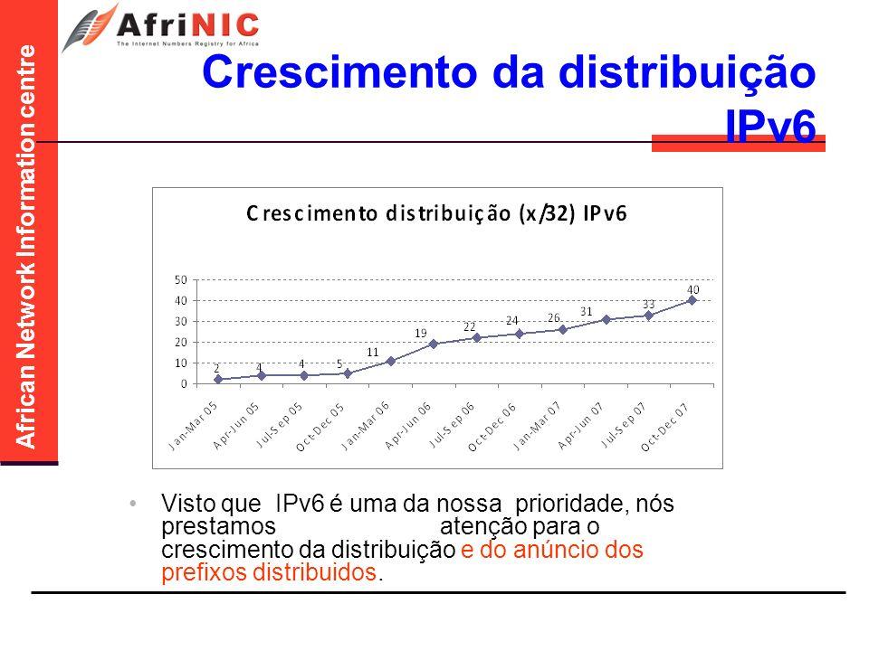 African Network Information centre Crescimento da distribuição IPv6 Visto que IPv6 é uma da nossa prioridade, nós prestamos atenção para o crescimento da distribuição e do anúncio dos prefixos distribuidos.