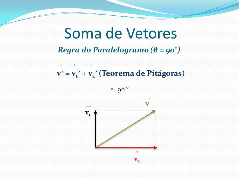 Subtração de Vetores Regra do Polígono Fechado v = v 1 – v 2 Vetor Oposto r v 1 s v 2 v 2