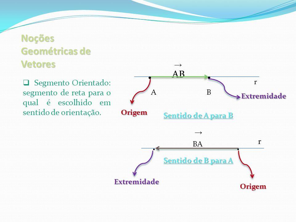 Noções Geométricas de Vetores Direção ou Trajetória: posição no espaço determinada pela reta suporte do segmento orientado.
