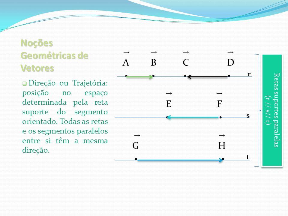 Noções Geométricas de Vetores Sentido: indicado pelo par de letras e pela orientação (esquerda, direita, para cima ou para baixo.