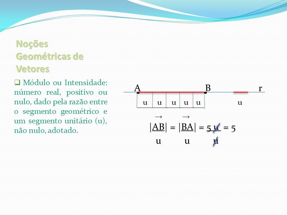 Soma de Vetores Vetor Soma: quando os vetores somados possuem a mesma direção, o valor algébrico do vetor soma ( v ) é a soma dos vetores parciais.