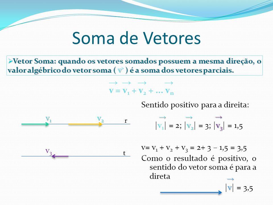 Soma de Vetores Regra do Polígono Fechado v 1 v 2 v 2 v 3 v 3