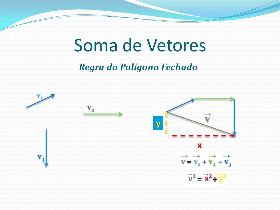 Soma de Vetores Regra do Paralelogramo 0 < θ < 90° v v v 1 θ v 2 90° < θ < 180° v 1 v θ v 2 v 2 v 2 = v 1 2 + v 2 2 + 2.v 1.