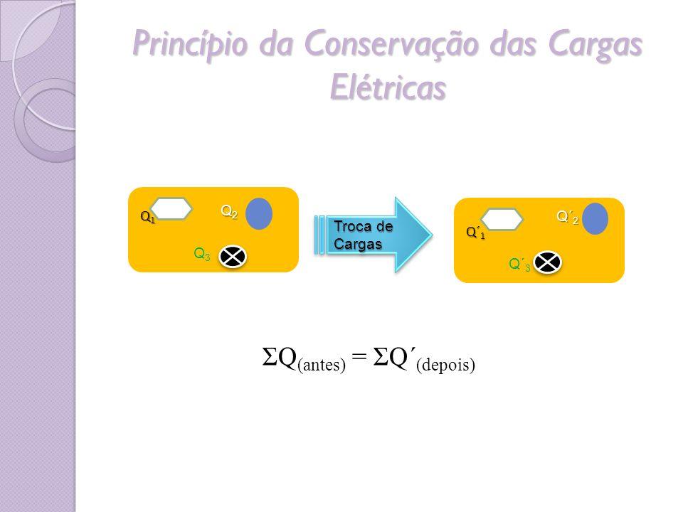 Princípio da Conservação das Cargas Elétricas ΣQ (antes) = ΣQ´ (depois) Q1Q1Q1Q1 Q2Q2Q2Q2 Q3Q3 Q´ 1 Q´ 2 Q´ 3 Troca de Cargas Cargas