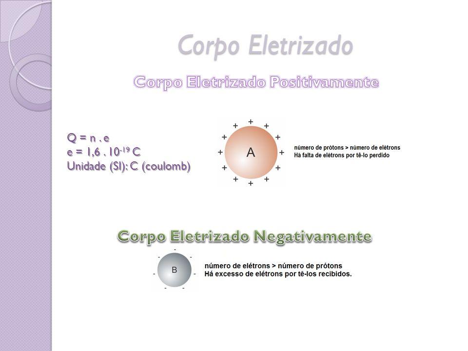 Corpo Eletrizado Q = n. e e = 1,6. 10 -19 C Unidade (SI): C (coulomb)