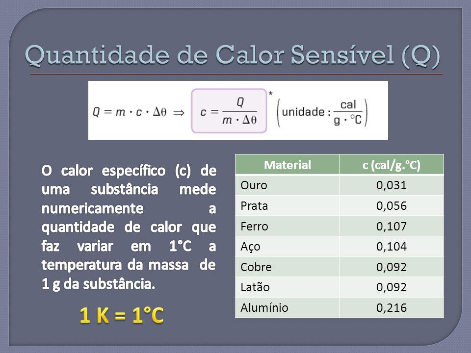 Materialc (cal/g.°C) Ouro0,031 Prata0,056 Ferro0,107 Aço0,104 Cobre0,092 Latão0,092 Alumínio0,216
