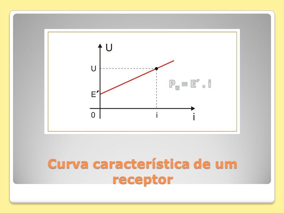 Curva característica de um receptor