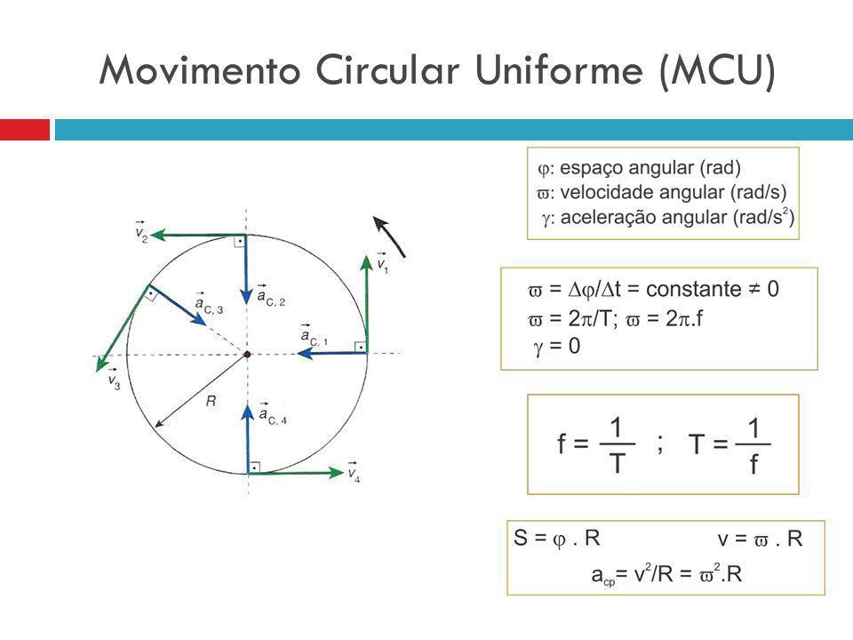 Uma partícula descreve um MCU de raio 2 m e com frequência 2 Hz.