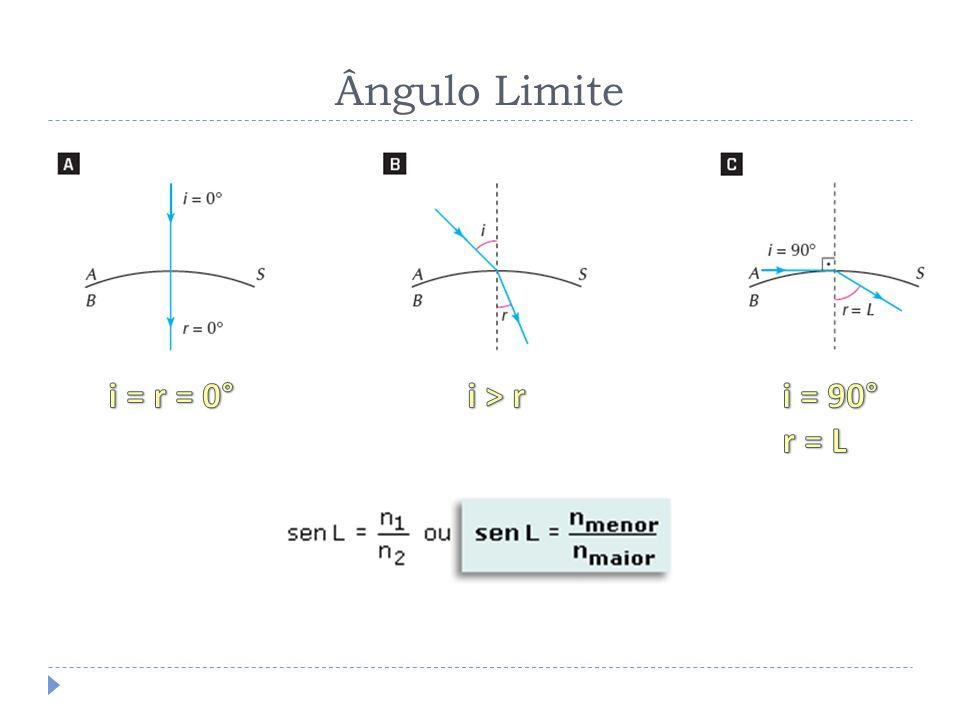 Reflexão Total Condições para ocorrer a reflexão total: A luz incidente deve estar-se propagando do meio mais refringente para o meio menos refringente; O ângulo de incidência deve ser maior que o ângulo limite (i > L)