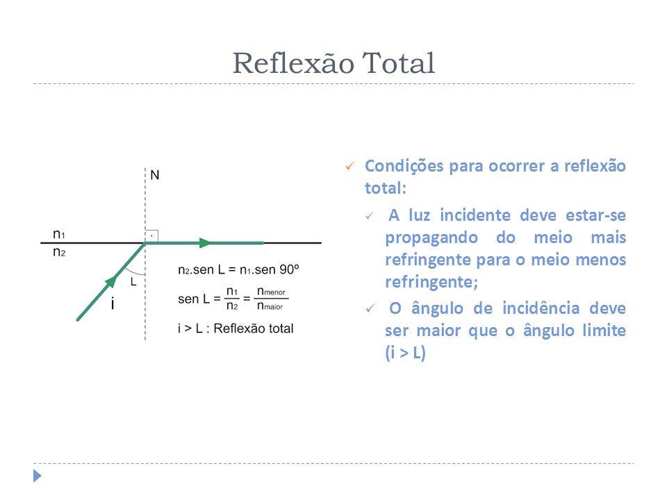 Dois meios 1 e 2 de índices de refração 3 e 2, respectivamente, são separados por uma superfície plana.