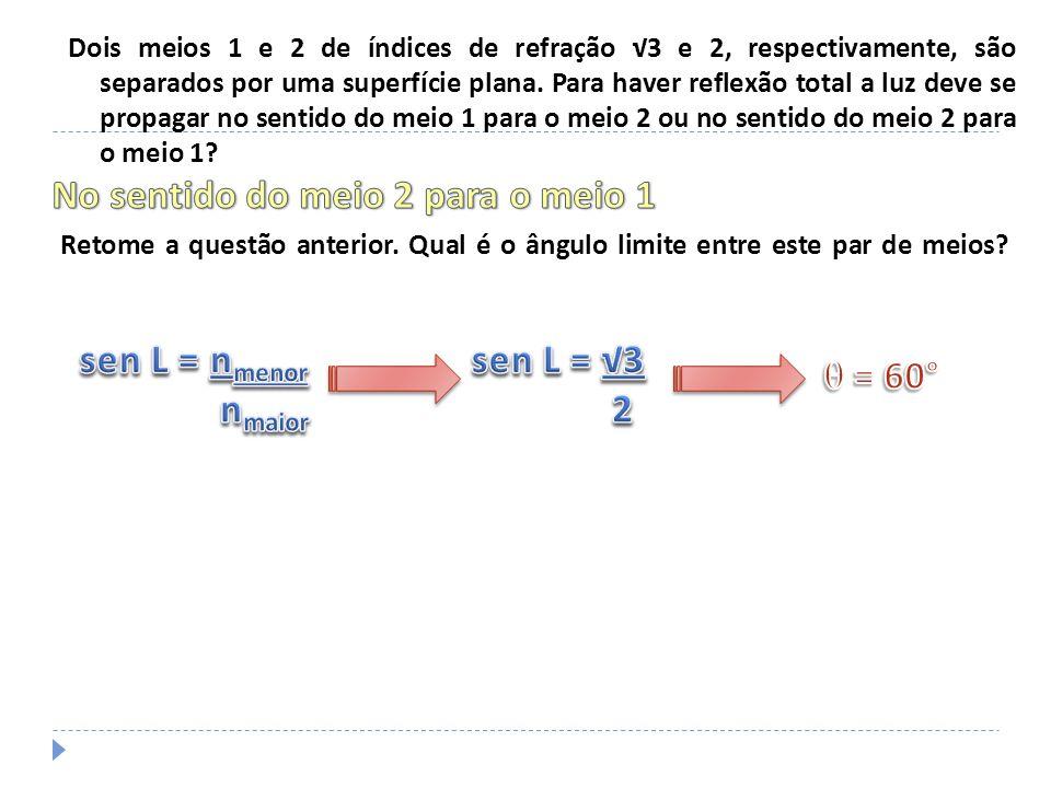 Uma fonte de luz F está situada num líquido de índice de refração 2.