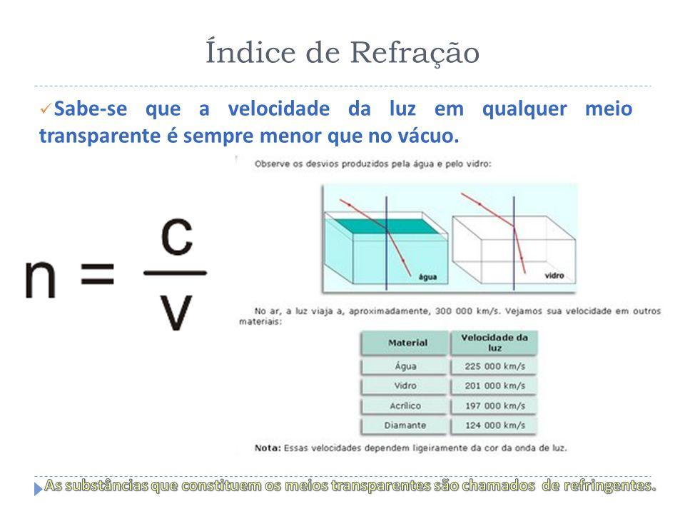 Índice de Refração Observações: a) n é uma grandeza adimensional b) Para os meios materiais, sendo c > v, resulta n > 1 c) Para o vácuo n = 1 d) Para o ar n 1 e) Para um determinado meio material, temos para as diversas luzes monocromáticas: