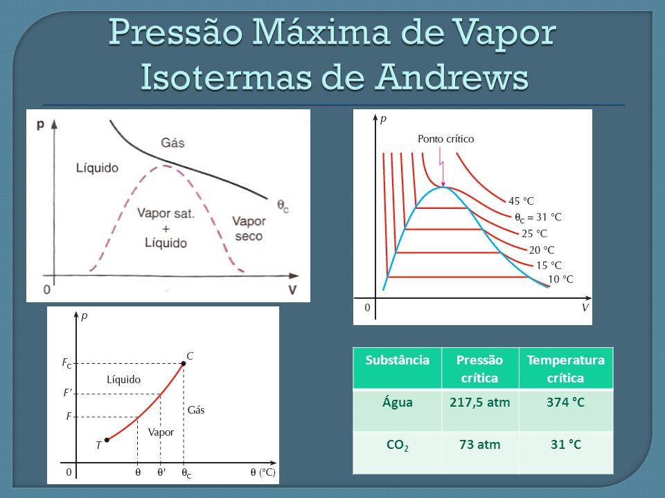SubstânciaPressão crítica Temperatura crítica Água217,5 atm374 °C CO 2 73 atm31 °C
