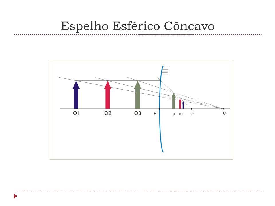 Equação de Gauss NomeSimbologia pposição do objeto p´posição da imagem oaltura o objeto ialtura da imagem fdistância focal Equação de Conjugação Aumento Linear Transversal