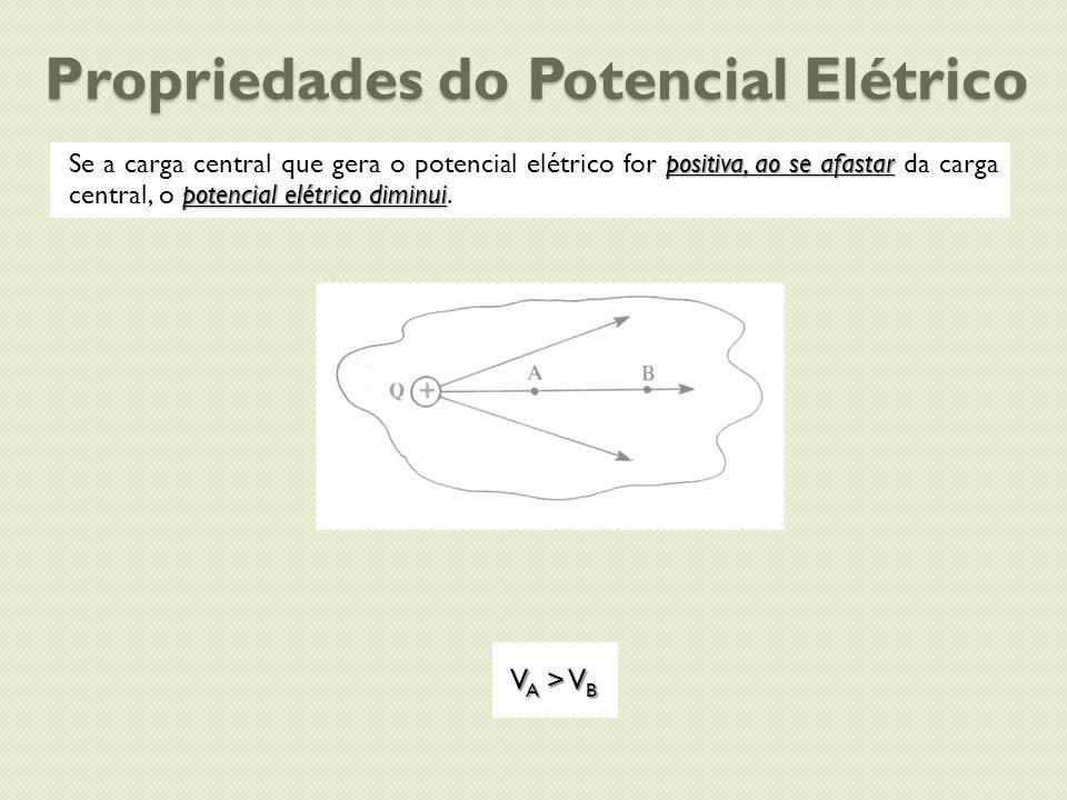 Propriedades do Potencial Elétrico positiva, ao se afastar potencial elétrico diminui Se a carga central que gera o potencial elétrico for positiva, a
