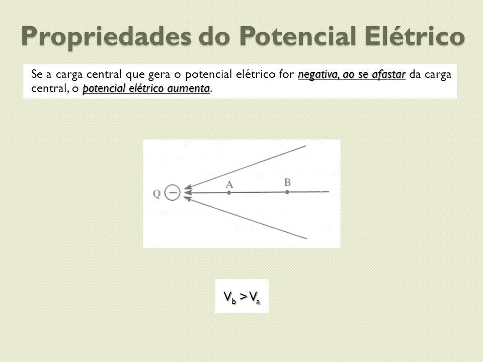 Propriedades do Potencial Elétrico negativa, ao se afastar potencial elétrico aumenta Se a carga central que gera o potencial elétrico for negativa, a