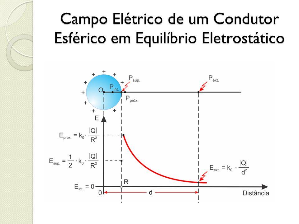 Campo Elétrico de um Condutor Esférico em Equilíbrio Eletrostático