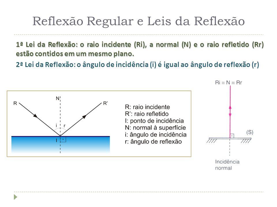 Reflexão Regular e Leis da Reflexão 1ª Lei da Reflexão: o raio incidente (Ri), a normal (N) e o raio refletido (Rr) estão contidos em um mesmo plano.