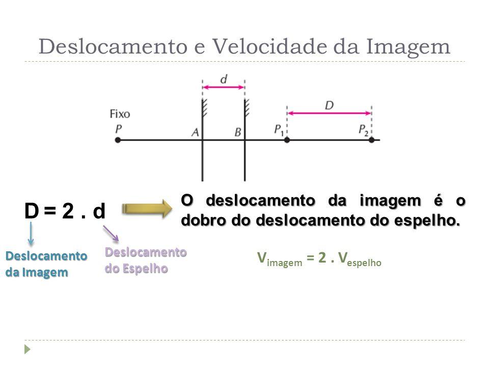 Deslocamento e Velocidade da Imagem D = 2. d O deslocamento da imagem é o dobro do deslocamento do espelho. Deslocamento da Imagem Deslocamento do Esp