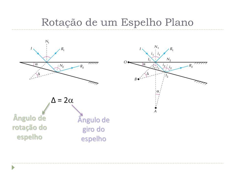 Rotação de um Espelho Plano Δ = 2 Ângulo de rotação do espelho Ângulo de giro do espelho