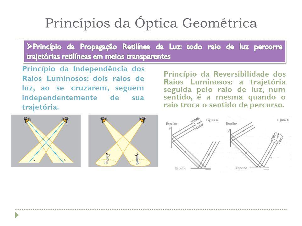 Princípios da Óptica Geométrica Princípio da Independência dos Raios Luminosos: dois raios de luz, ao se cruzarem, seguem independentemente de sua tra
